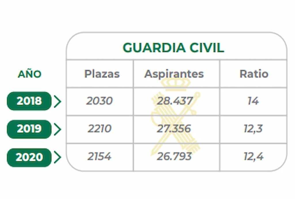 Plazas oposiciones Guardia Civil.