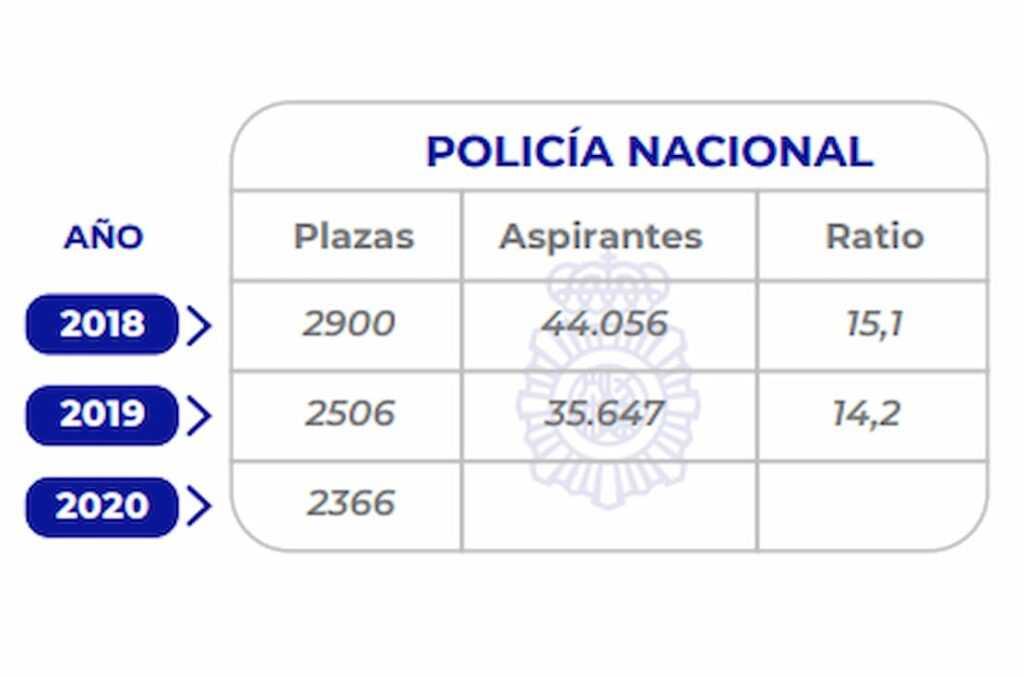Plazas oposiciones Policía Nacional